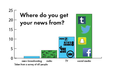 The Impact of Social Media on Mainstream Media