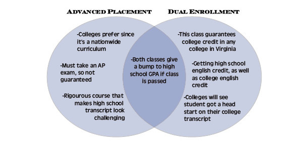 Dual-enrollment v. AP: which is better?