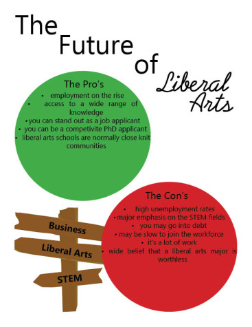 The Future of Liberal Arts