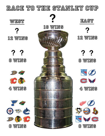 Race to the Stanley Cup