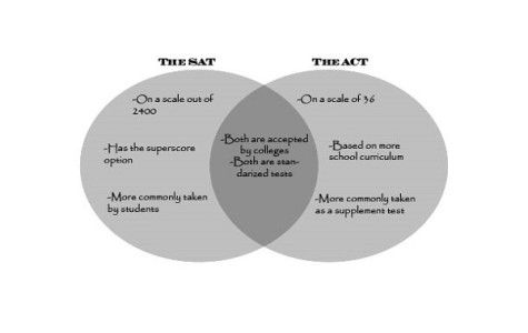 The SAT and ACT: The Differences