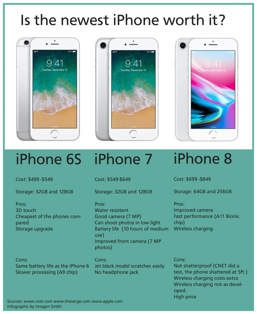 Comparison between iPhones