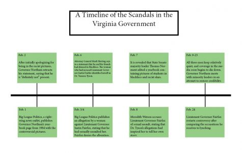 Controversy Envelopes the Virginia Government