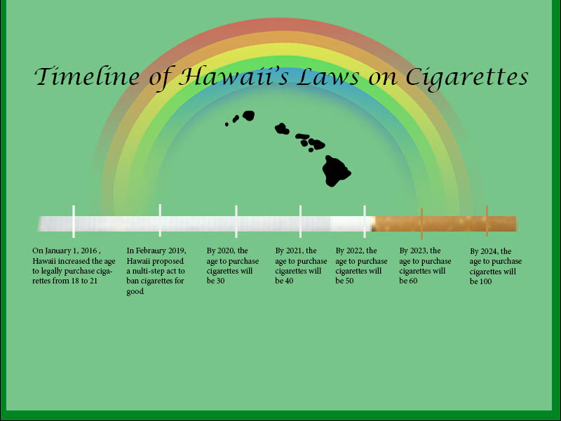 Hawaii Says Thank You, Next to Cigarettes