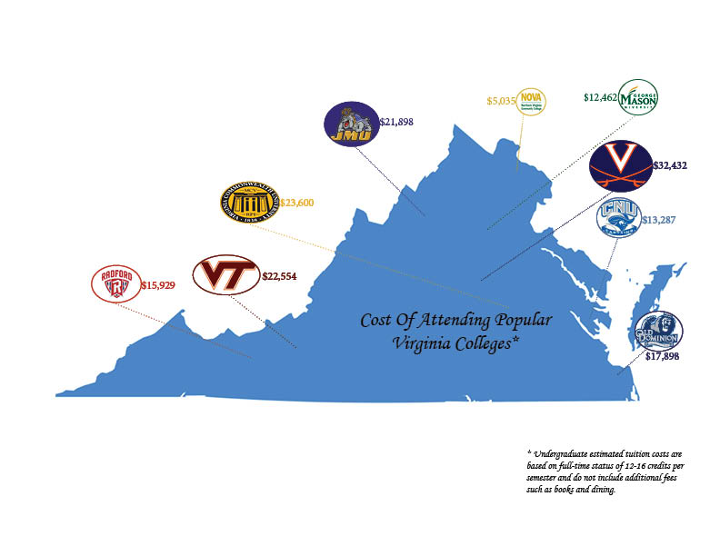 Comparison of Colleges in the Past vs. Now