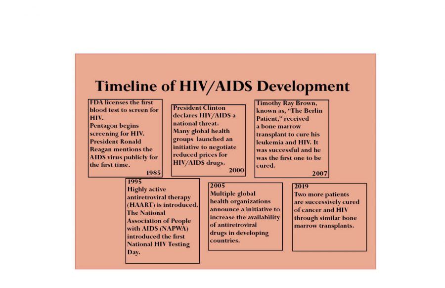 Huge+Leap+For+HIV+Treatment