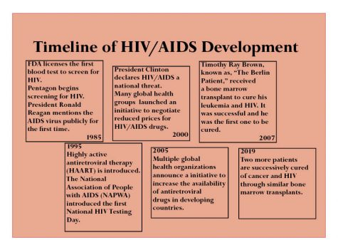 Huge Leap For HIV Treatment