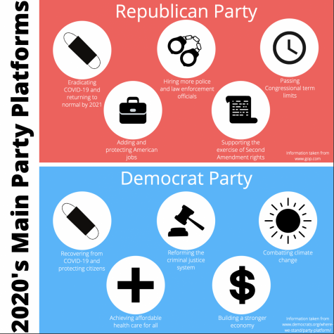 2020's Main Party Platforms
