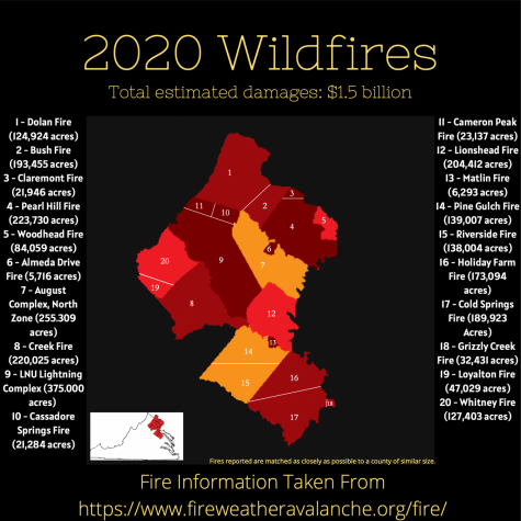 2020 Wildfires