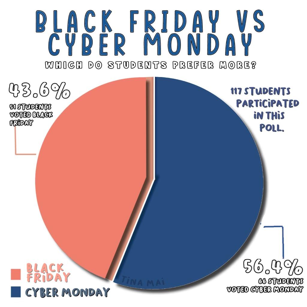 Cyber Monday vs. Black Friday
